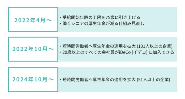 年金制度改革の改正内容と改正時期