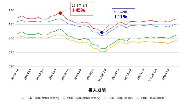 フラット金利推移グラフ