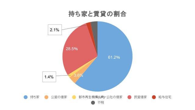 和元年の9月に発表された総務省が実施する土地統計調査で発表された日本国内における持ち家・賃貸の割合のグラフ