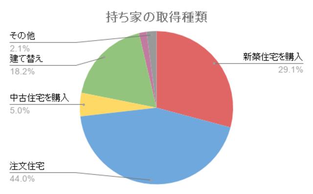 持ち家の取得種類の割合を示したグラフ