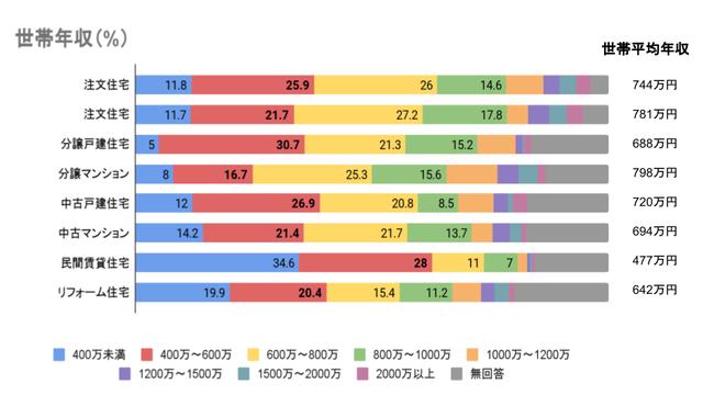 住宅購入者の世帯収入のグラフです!