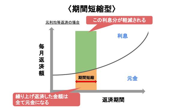 返済期間短縮型の表です